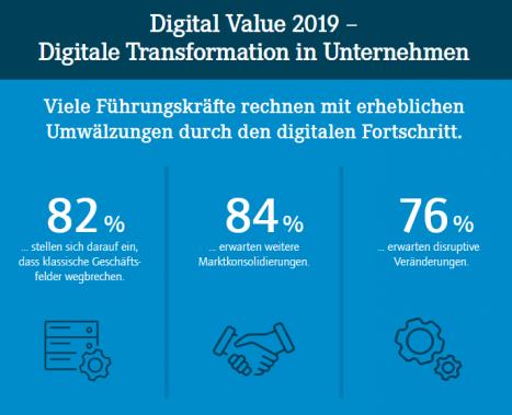 Digitale Umbrüche lassen Führungskräfte mitunter am Nutzen zweifeln (Quelle: Horváth & Partners)